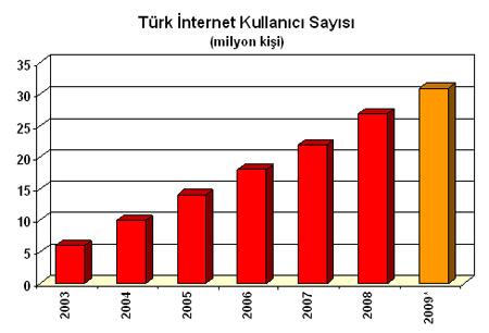 turk internet kullanıcı sayısı