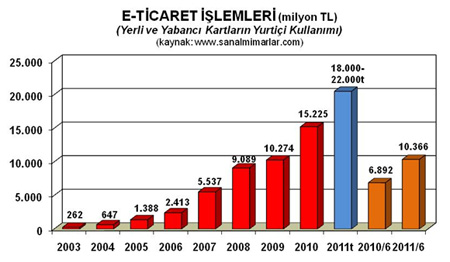eticaret-2C-2011-a