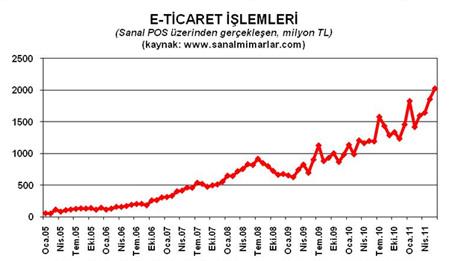 eticaret-2C-2011-b