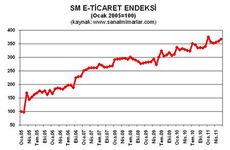 eticaret-2C-2011-d