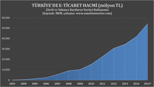 eticaret-hacmi-2015-4