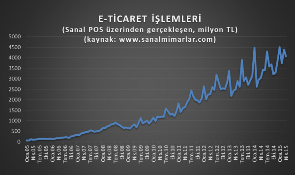 eticaret-hacmi-2015